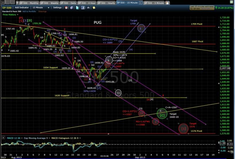 PUG SP-500 15-min chart EOD 8-22-13
