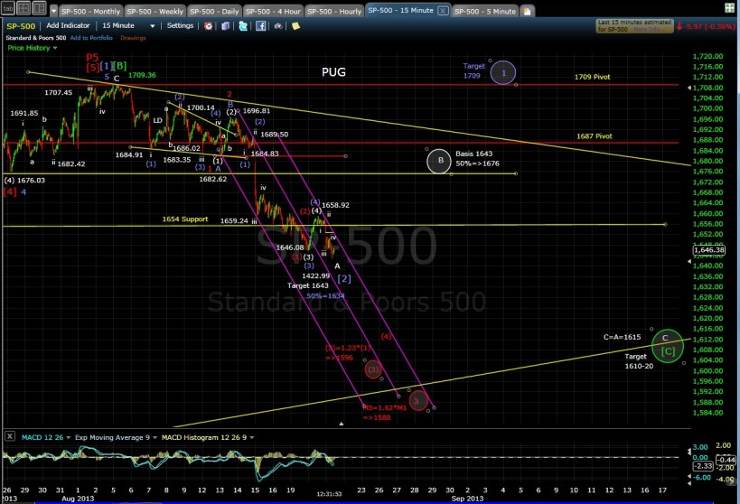 PUG SP-500 15-min chart MD 8-21-13