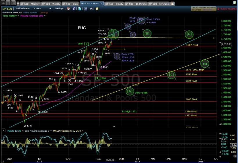 PUG SP-500 4-hr chart 8-6-13