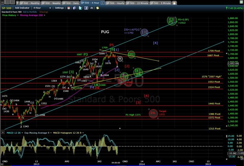 PUG SP-500 4-hr chart EOD 6-20-13