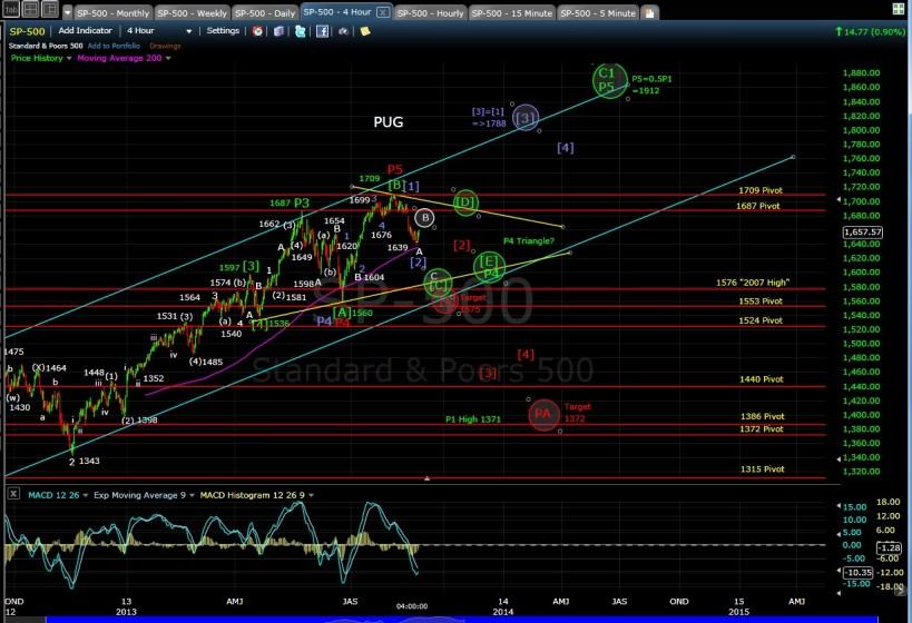 PUG SP-500 4-hr chart EOD 8-22-13