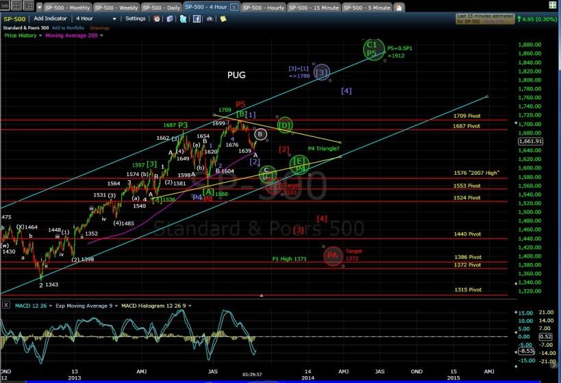 PUG SP-500 4-hr chart EOD 8-23-13