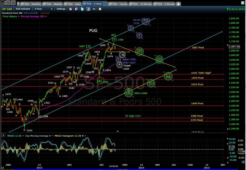 PUG SP-500 4-hr chart EOD 8-8-13