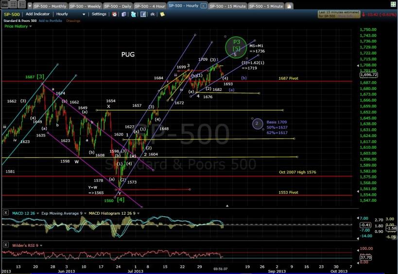 PUG SP-500 60-min chart 8-6-13