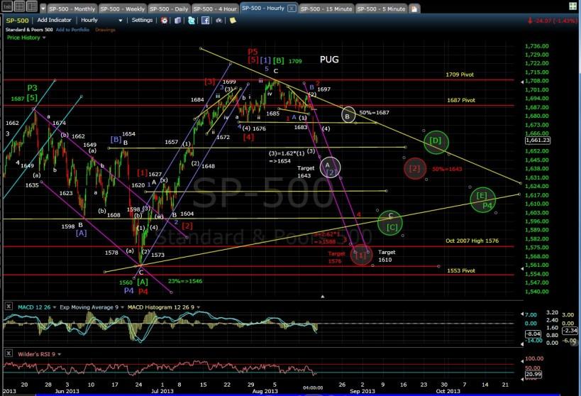 PUG SP-500 60-min chart EOD 8-15-13