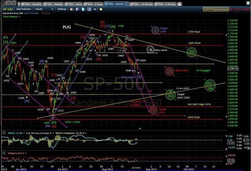PUG SP-500 60-min chart MD 8-21-13