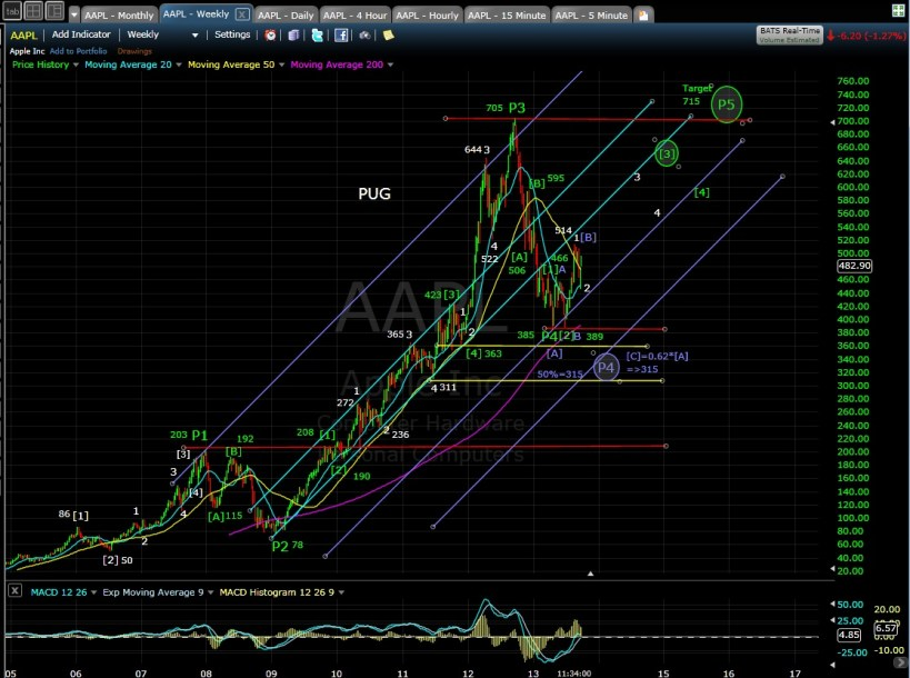 PUG AAPL weekly chart MD 9-25-13