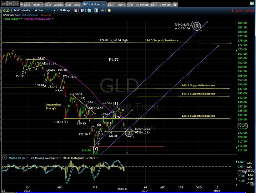 PUG GLD 4-hr chart EOD 9-16-13