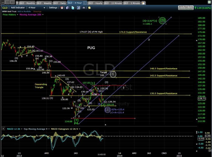 PUG GLD 4-hr chart MD 9-25-13