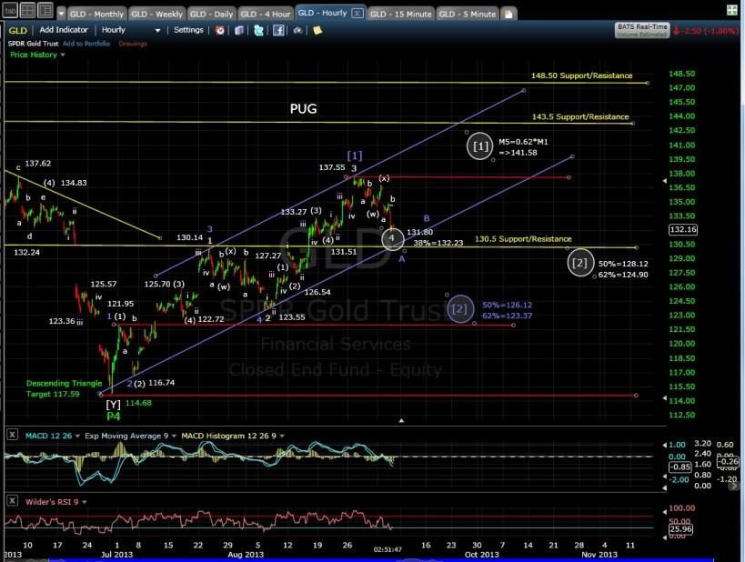 PUG GLD 60-min chart 9-5-13