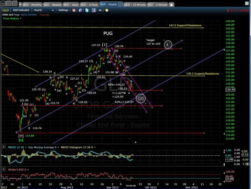 PUG GLD 60-min chart EOD 9-16-13