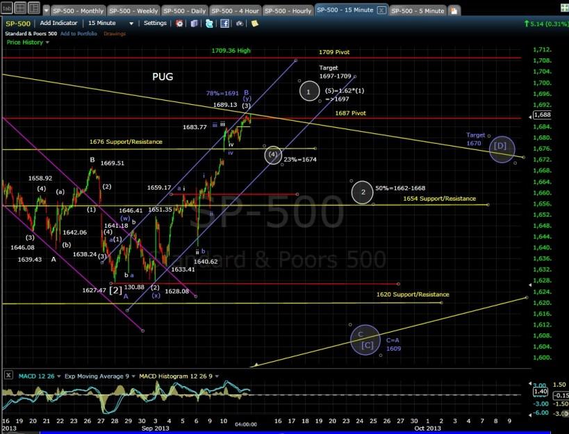 PUG SP-500 15-min chart EOD 9-11-13