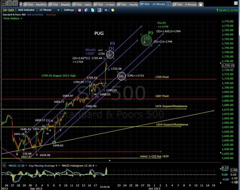 PUG SP-500 15-min chart EOD 9-18-13