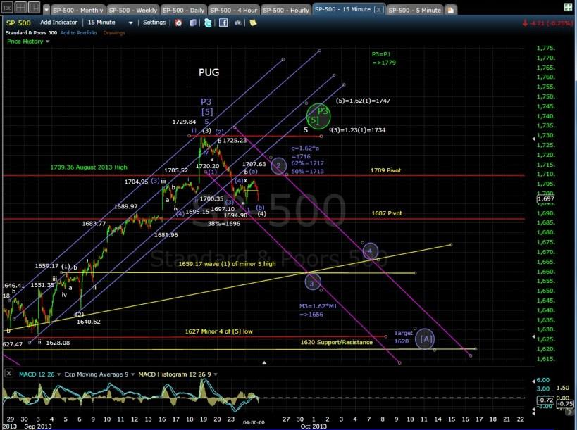 PUG SP-500 15-min chart EOD 9-24-13