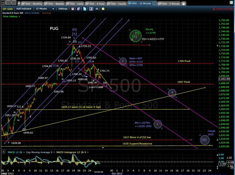 PUG SP-500 15-min chart EOD 9-25-13