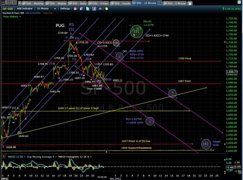 PUG SP-500 15-min chart EOD 9-26-13