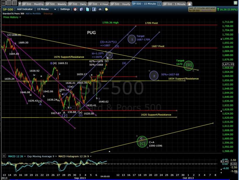 PUG SP-500 15-min chart EOD 9-9-13