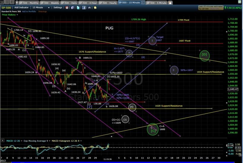 PUG SP-500 15-min chart MD 9-3-13