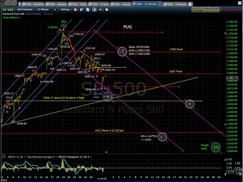 PUG SP-500 15-min chart MD 9-30-13