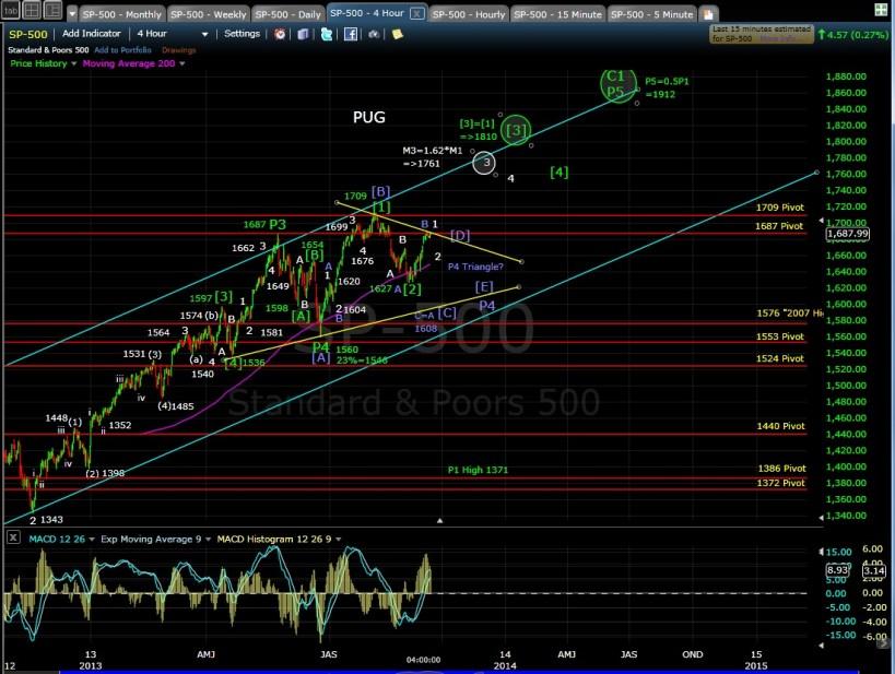 PUG SP-500 4-hr chart EOD 9-13-13