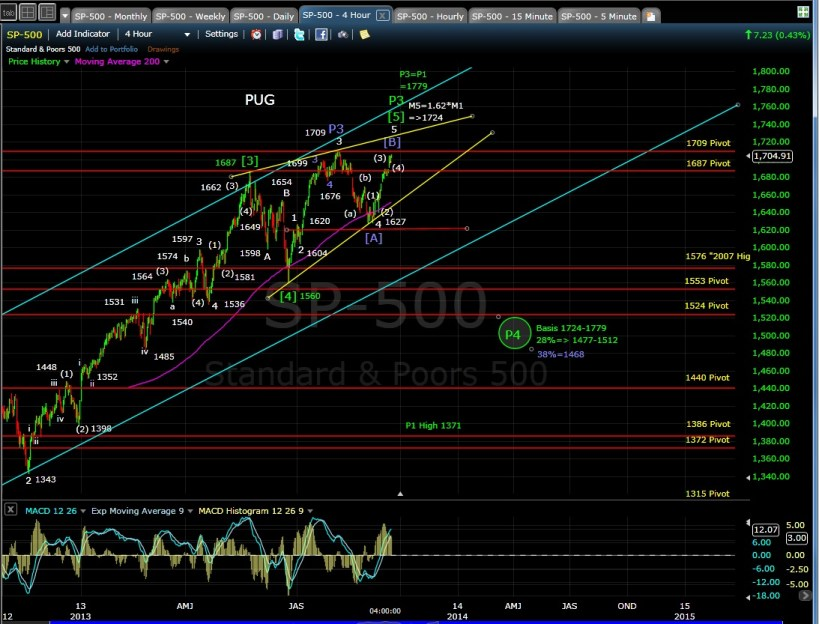PUG SP-500 4-hr chart EOD 9-17-13