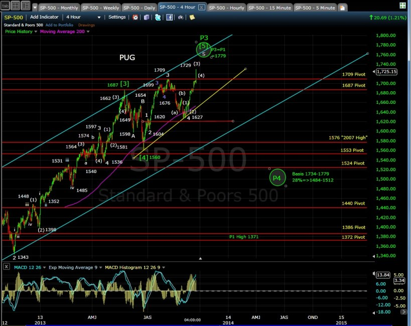 PUG SP-500 4-hr chart EOD 9-18-13