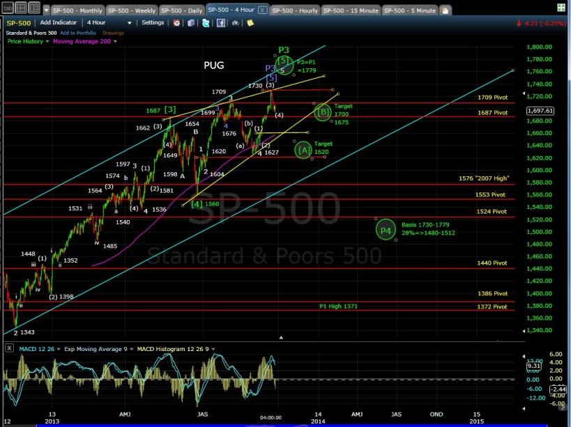 PUG SP-500 4-hr chart EOD 9-24-13