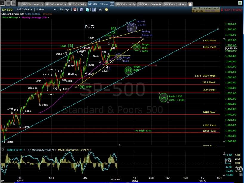 PUG SP-500 4-hr chart EOD 9-27-13