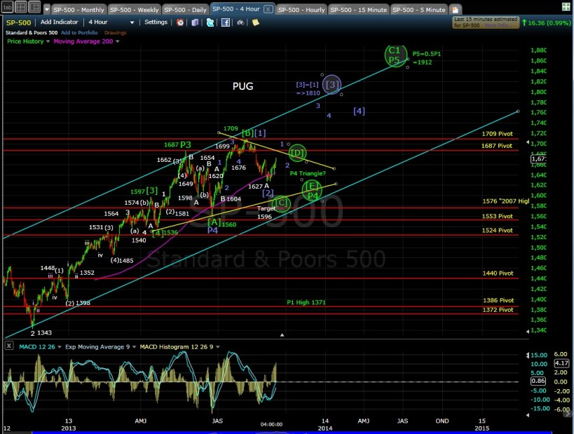 PUG SP-500 4-hr chart EOD 9-9-13