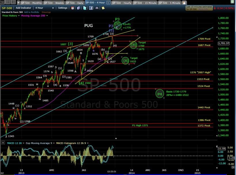 PUG SP-500 4-hr chart MD 9-23-13