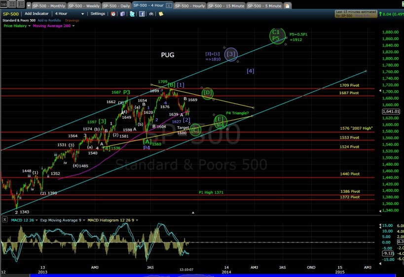 PUG SP-500 4-hr chart MD 9-3-13