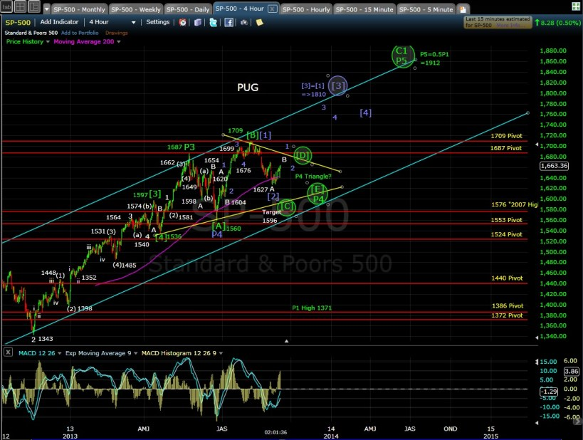 PUG SP-500 4-hr chart MD 9-6-13