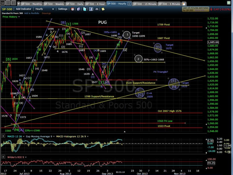 PUG SP-500 60-min chart after 9-12-13