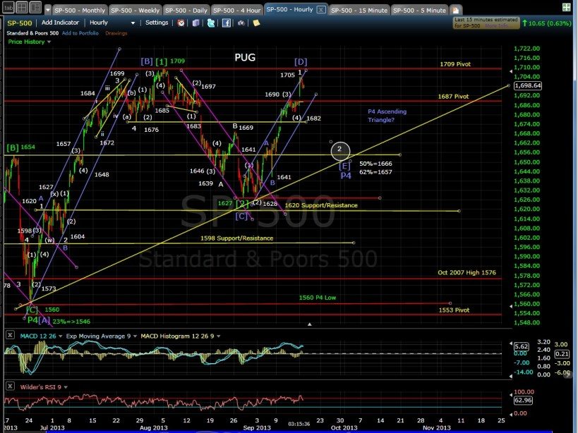 PUG SP-500 60-min chart EOD 9-16-13