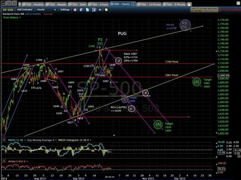 PUG SP-500 60-min chart EOD 9-27-13