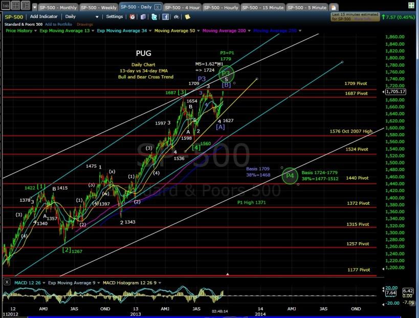 PUG SP-500 daily chart EOD 9-17-13