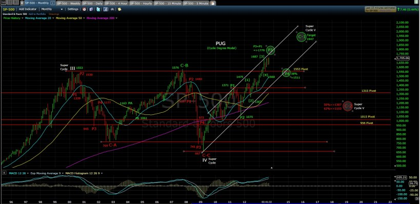 PUG SP-500 monthly chart EOD 9-17-13