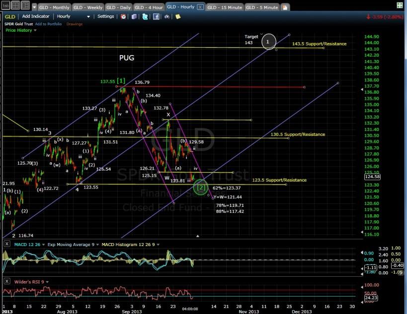 PUG GLD 60-min chart EOD 10-1-13