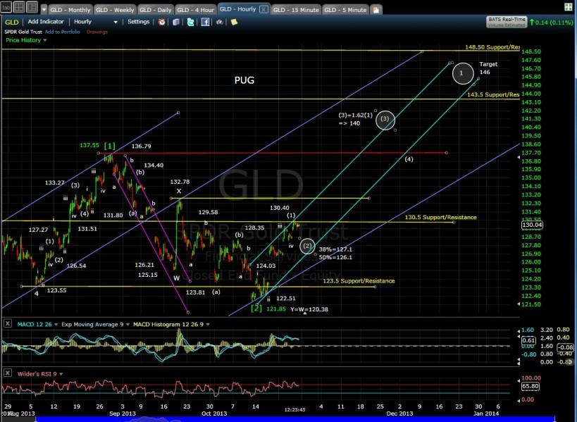 PUG GLD 60-min chart mid-day 10-25-13