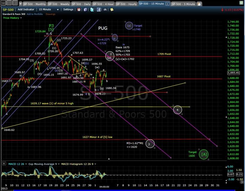 PUG SP-500 15-min chart EOD 10-2-13