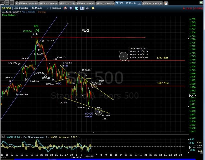 PUG SP-500 15-min chart EOD 10-3-13