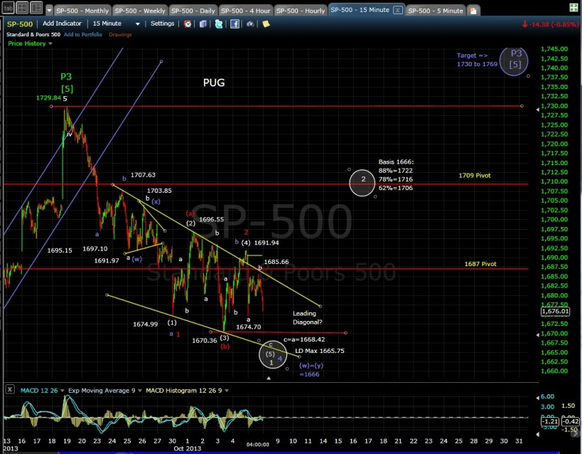 PUG SP-500 15min chart EOD 10-7-13