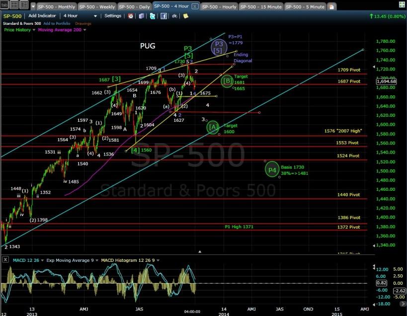 PUG SP-500 4-hr chart EOD 10-1-13