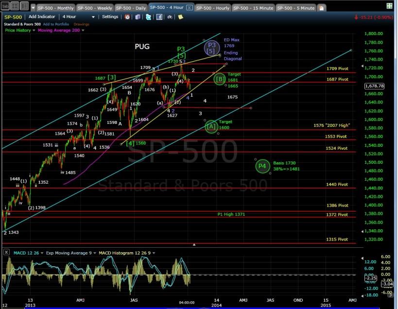 PUG SP-500 4-hr chart EOD 10-3-13