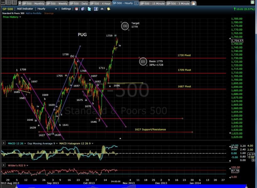 PUG SP-500 60-min chart EOD 10-22-13