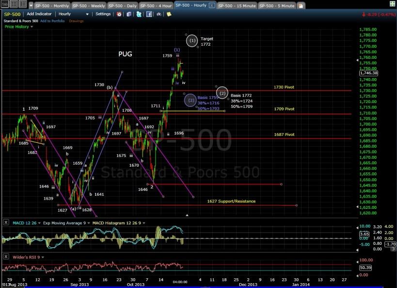 PUG SP-500 60-min Chart EOD 10-23-13