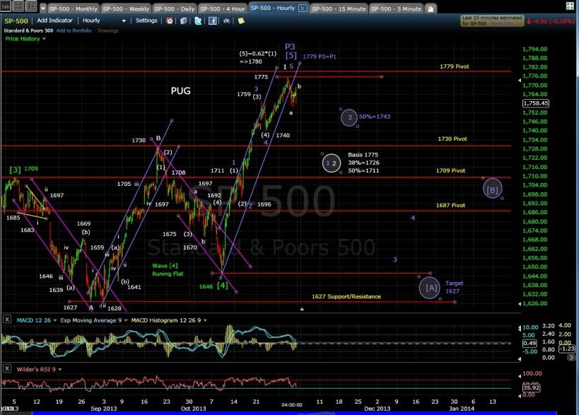 PUG SP-500 60-min chart EOD 10-31-13