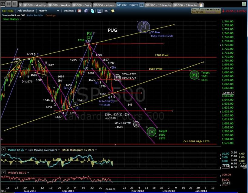 PUG SP-500 60-min chart EOD 10-8-13