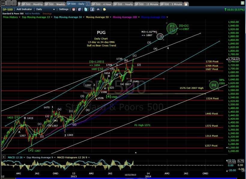 PUG SP-500 daily chart EOD 10-22-13