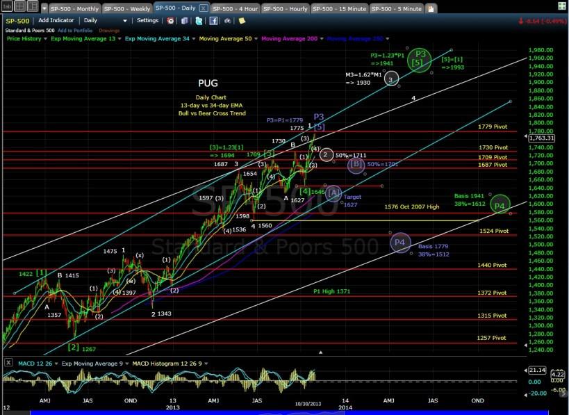 PUG SP-500 daily chart EOD 10-30-13